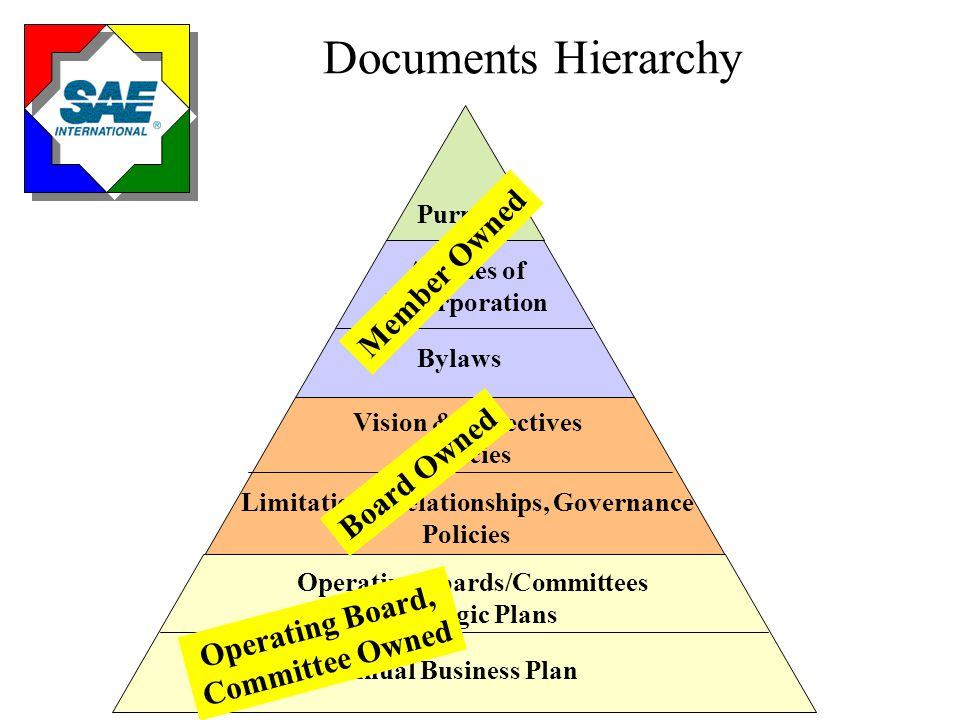 Governance Policy Manual Strategic Direction –Vision –Objectives (Ends) Strategic Initiatives of the Board –Sub-Objectives (Sub-Ends) Means – How SAE operates –Board's Governance Process –OBC responsibilities –OBC limitations –Staff responsibilities –Staff limitations