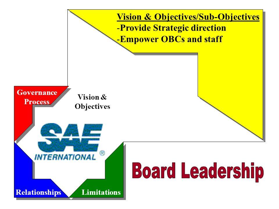 Governance Process RelationshipsLimitations Vision & Objectives