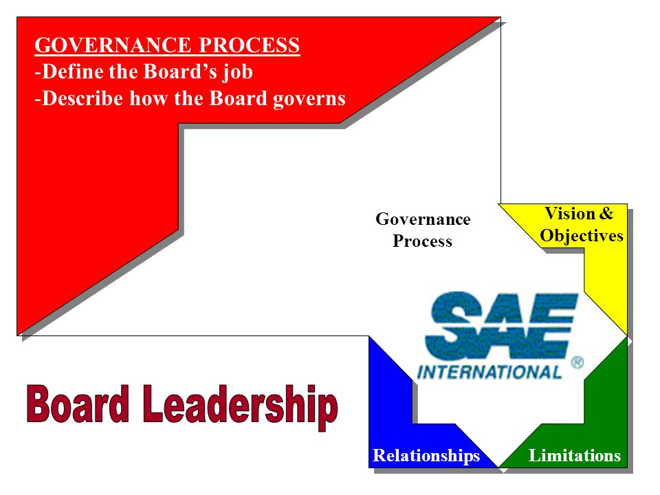 Governance Process RelationshipsLimitations Vision & Objectives RELATIONSHIPS - Clarify roles and responsibilities - Answer who's responsible for what