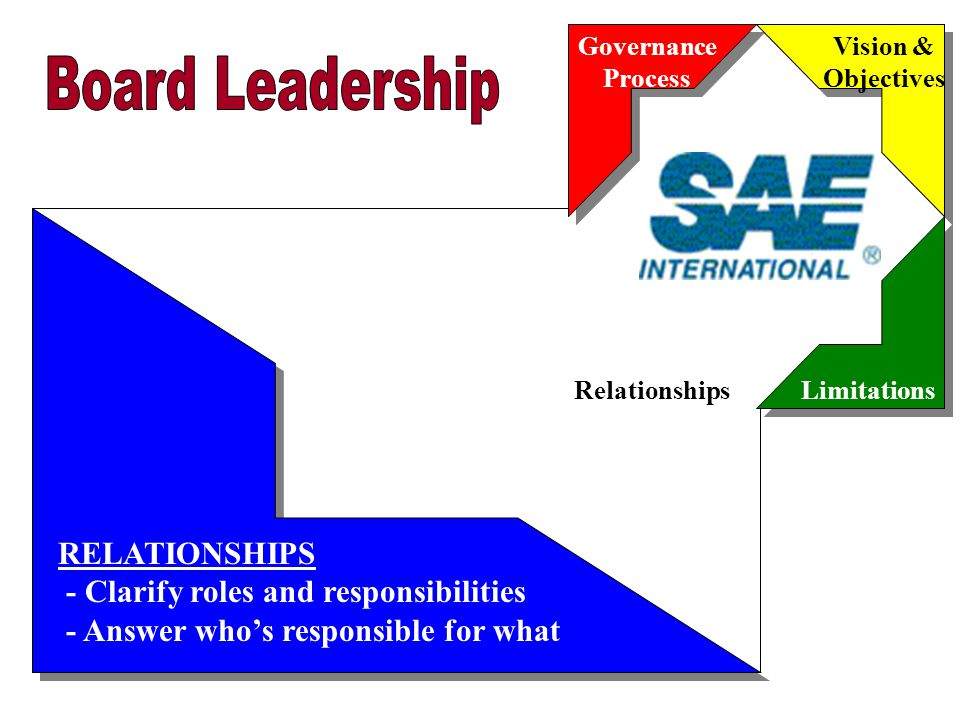 Governance Process RelationshipsLimitations Vision & Objectives LIMITATIONS -Provide empowerment -Describe unacceptable actions