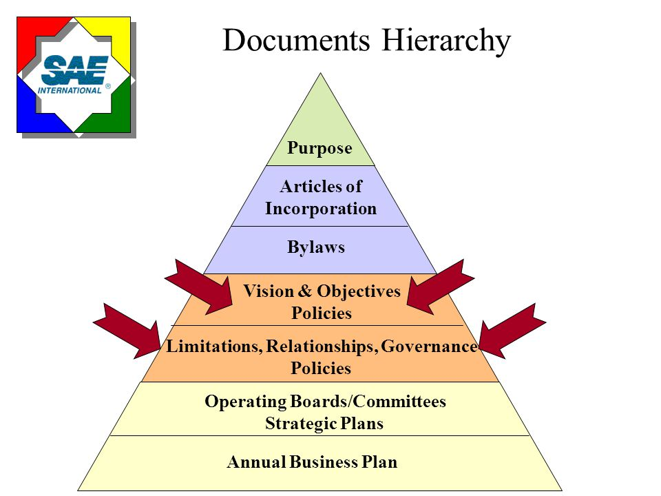 Documents Hierarchy Purpose Articles of Incorporation Bylaws Vision & Objectives Policies Limitations, Relationships, Governance Policies Operating Boards/Committees Strategic Plans Annual Business Plan Member Owned Board Owned Operating Board, Committee Owned