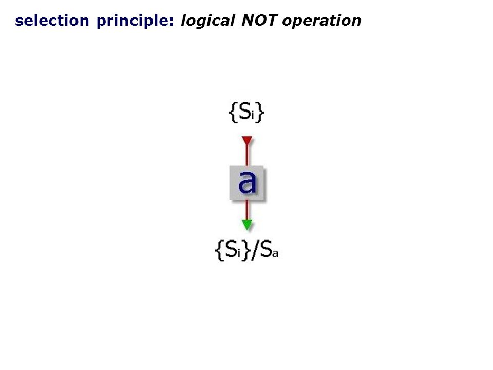 selection principle: logical AND operation a  ba  b