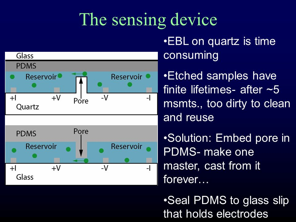 The master Negative pore: Electron-beam-defined polystyrene line (height, width adjustable 450 nm to <100 nm), or photolith defined etched quartz (1x1  m and bigger) Negative reservoirs: SU-8 photoresist (5  m thick)