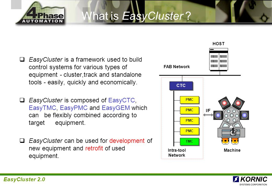 EasyCluster 2.0 Advantages  Easy and cheap to assemble control system hardware : User selectable general H/W and S/W, No 3rd party S/W license  Easy to get skilled engineers : Use of popular S/W tool (C/C++)  Easy to develop applications in a short time : Easily configured engines, abundant application examples, multiple vendor device drivers  Easy to maintain and re-use : Object-oriented component-based S/W  Easy to distribute/combine hardware : Modular S/W structure  Easy to operate : Well-organized GUI and navigation following Sematech Guidelines
