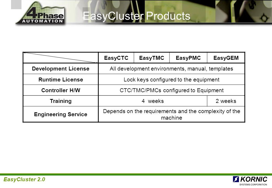 EasyCluster 2.0 EasyCluster Users' Requirements Most Important Other S/W Experience MS Visual C API Level C Programming Experience & Skill Full Understanding of Equipment Details