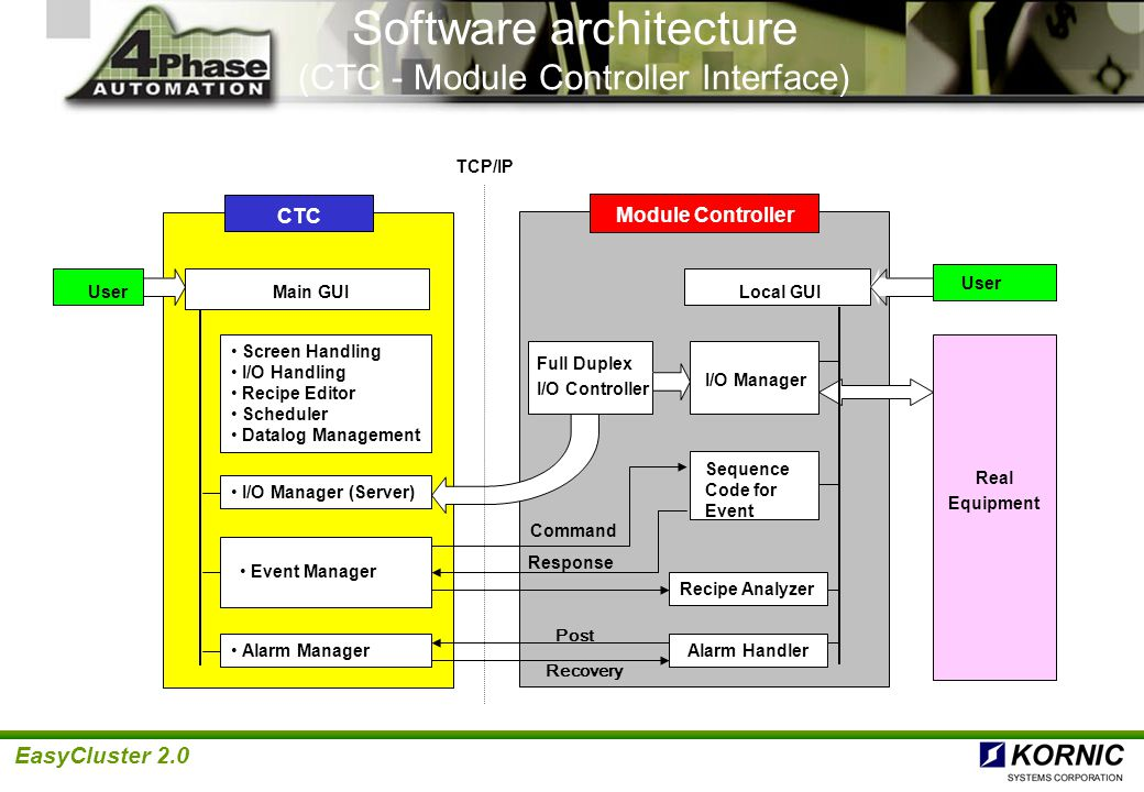 EasyCluster 2.0 Software Architecture (within Module Controller) Local Graphic User Interface Sequence Manager Alarm Handler Remote Interface Module Application Code CTC Driver Module Real Equipment Robot Cassette Digital I/O Analog I/O User Written #1 User Written #2 I/O Manager Interlocks