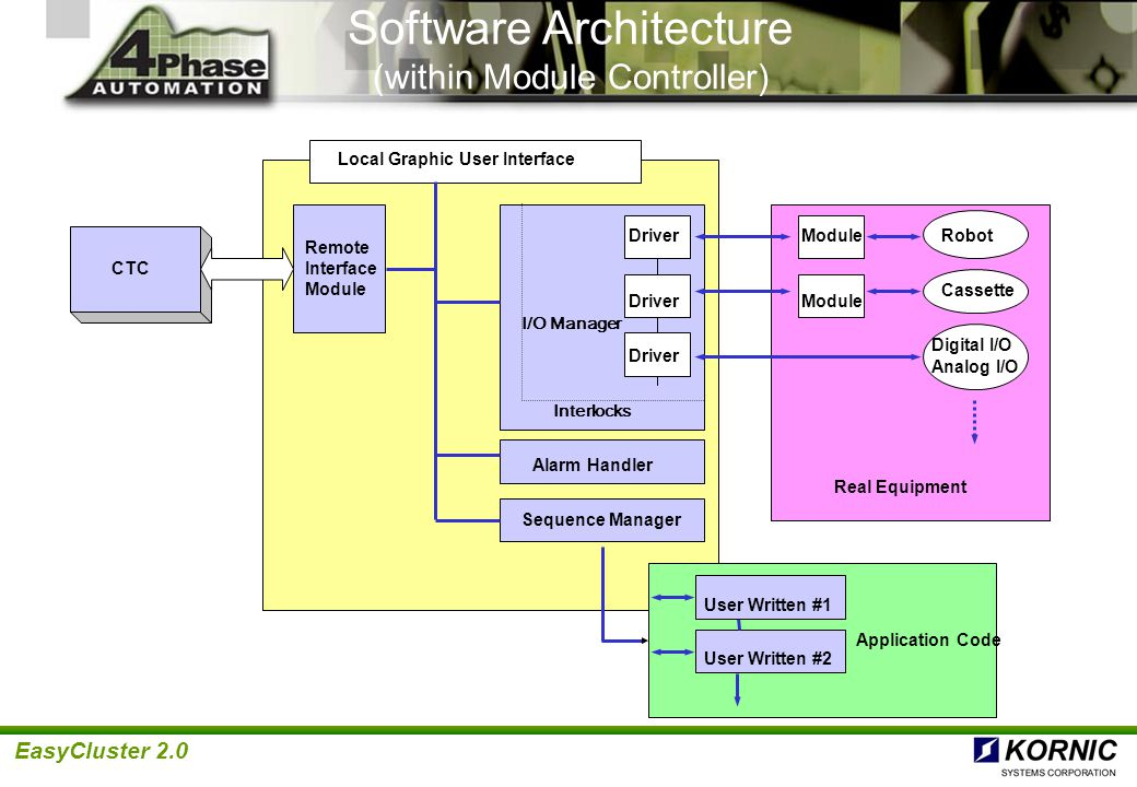 EasyCluster 2.0 Software Architecture