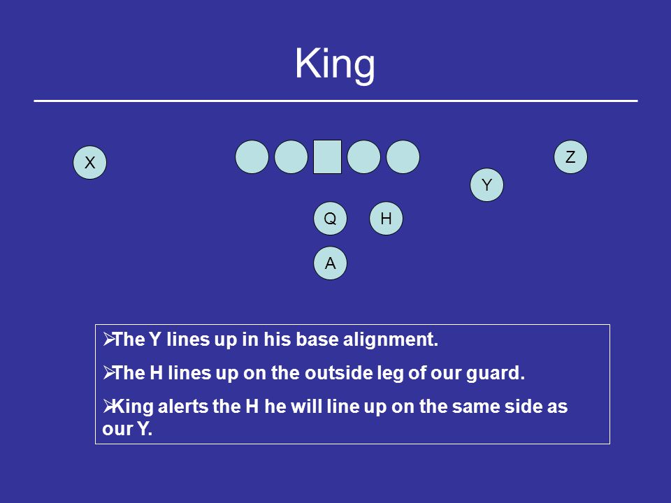 King Pro Y HQ Z X A  The Y lines up in a 3 pt.stance 2.5 feet from our tackle.