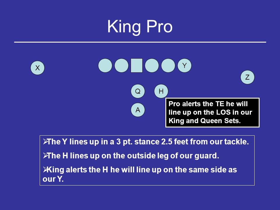 Queen Pro Y HQ Z X A  The Y lines up in a 3 pt.stance 2.5 feet from our tackle.