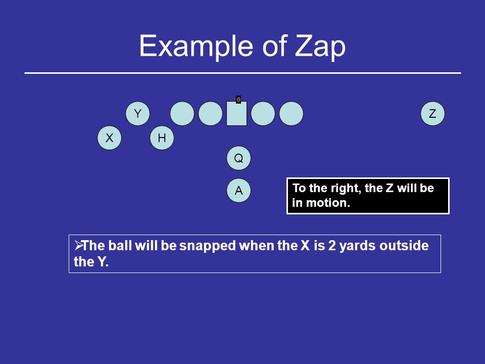 Example of Rip Y H Q ZX A  The ball will be snapped when the H is 2 yards outside the tackle.