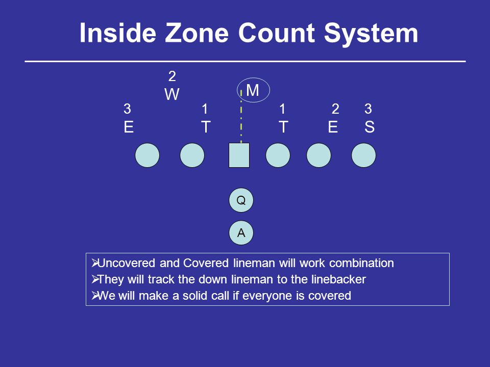 Inside Zone Count System TTEE M W 12 2 133 S C LG LT Identify Mike as 0, Combo with RG, combo 3 Tech to Mike Covered, Listen for combo call, DT is 1, combo 1 tech to Will Identify Will as 2, make combo call, combo 1 tech to Will RG RT TE Identify 3 Tech as #1, listen for combo call, combo 1 tech to Mike Covered by #2, make solo call, you have 2 to yourself Covered by #3, make solo call as you and RT are covered