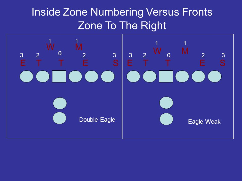 E N E S W M ES Inside Zone Numbering Versus Fronts Zone To The Right 0 2 2 1 1 3 3 T 23 E 2 W 1 T 0 M 1 30 Stack 22 Stack Up $ 3 We number our stack by game plan.