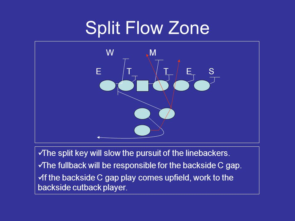 Creating Misdirection We can create false flow keys for the linebackers.