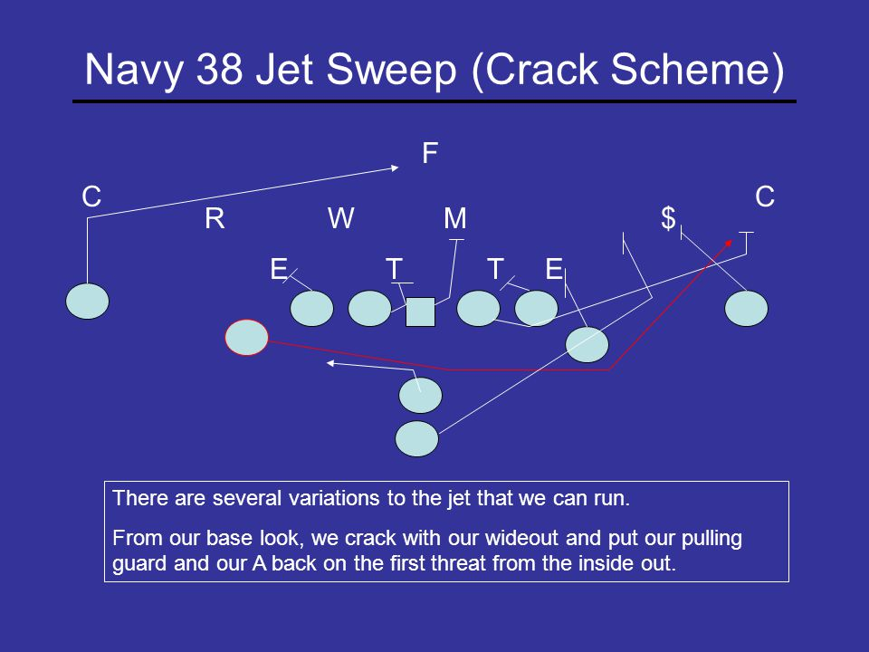 Navy 12 Jet Trap (Influence) T E RM W T C E C $ The QB will ride the jet back, pull the football and work through the frontside A Gap.
