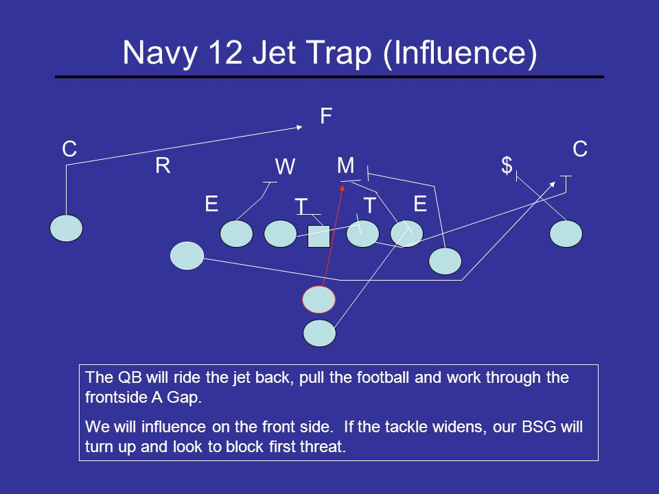 Navy 43 Jet Inside (Crack Scheme) T E RM W T C E C $ The QB will ride the jet and give to the A back.