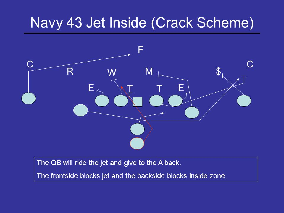 Navy Jet 19 Speed T E R M W T C E C $ The QB will ride the jet and run a speed path out the back door.