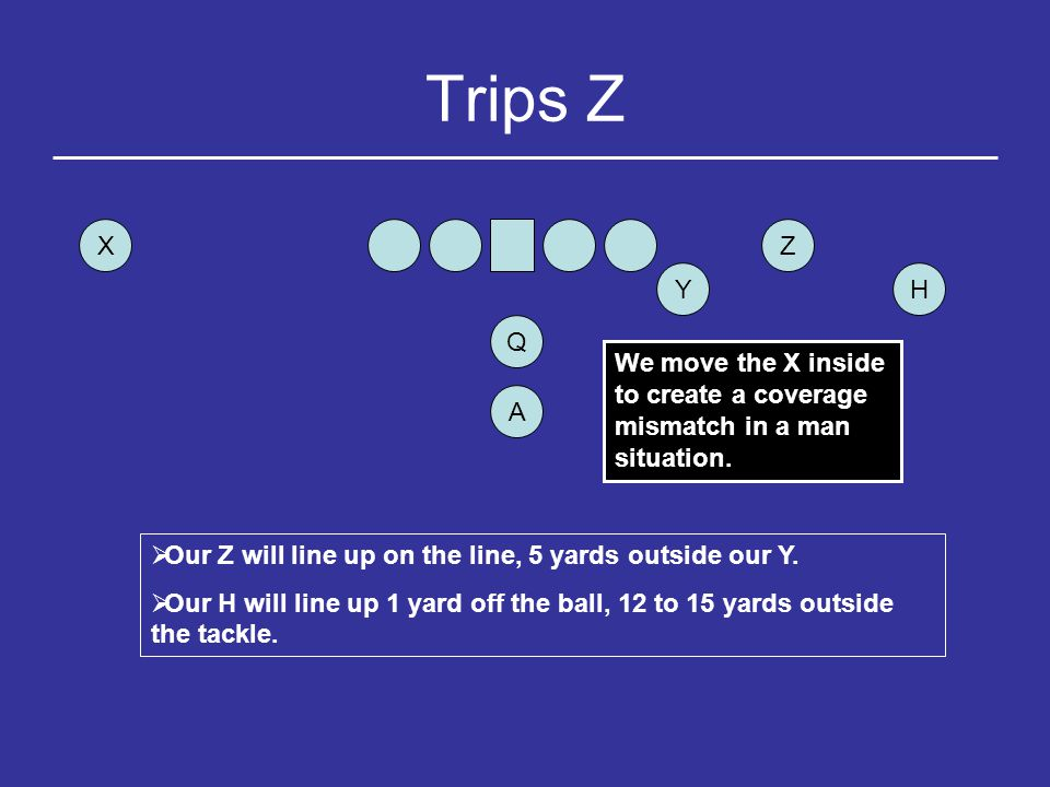 Trips B (Bunch) Y H Q Z X A  Our Y will line up 2 yards outside the tackle on the LOS.