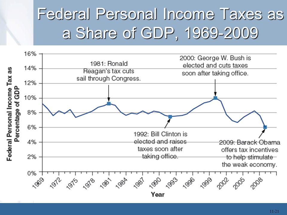 Direct Impact of Taxes Disposable income is defined as the amount of income people have left after paying taxes.