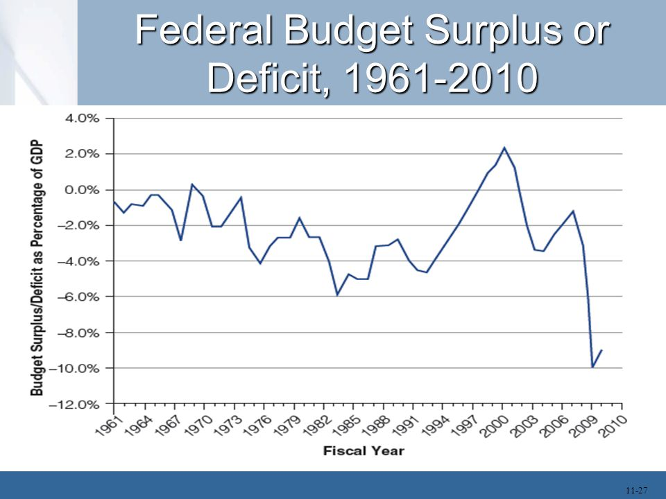 Effect of Borrowing In the short run, an increasing federal budget deficit stimulates the economy.