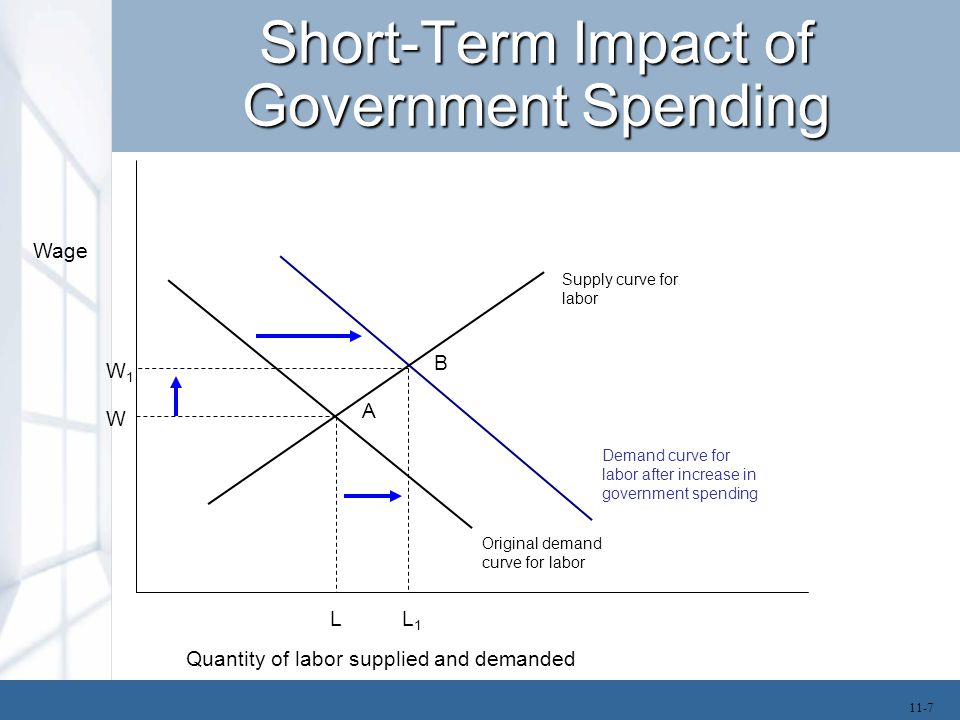 Short-Term Impact of Government Spending The use of increases in government spending and tax cuts to stimulate the economy and combat the effects of recession is called the Keynesian approach.