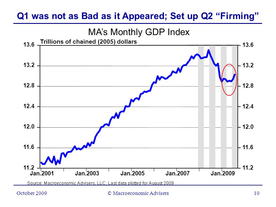 © Macroeconomic Advisers11 October 2009 Q3 Has the Makings of a Real Recovery