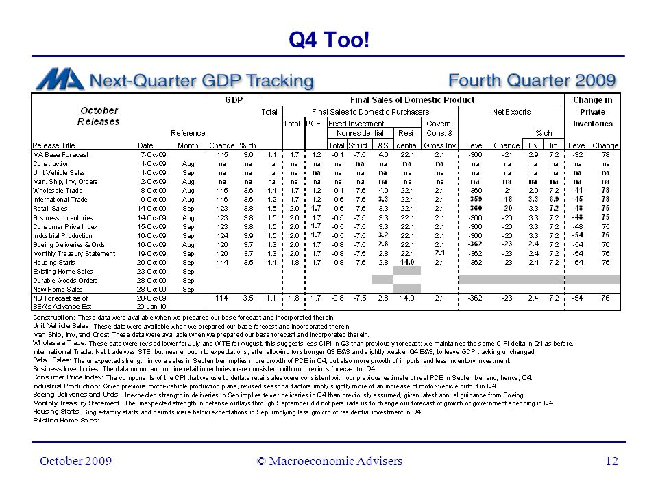 © Macroeconomic Advisers13 October 2009 Q3: Even Without CARS MVO Was Set to Jump Motor Vehicle Output Swings to the Plus Column Millions of units, annual rate 200420052006200720082009 0.0 0.8 1.6 2.4 3.2 -0.8 -1.6 -2.4 -3.2 0 20 40 60 80 -20 -40 -60 -80 Contributions to GDP growth (left) Change (right)