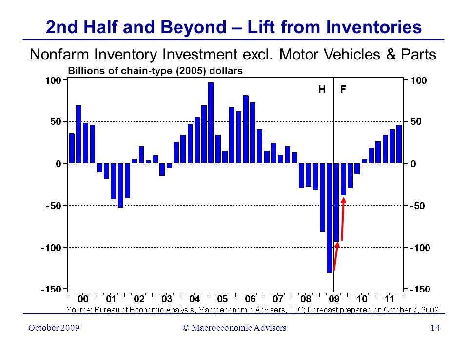 © Macroeconomic Advisers15 October 2009 2nd Half and Beyond – Lift from Housing.