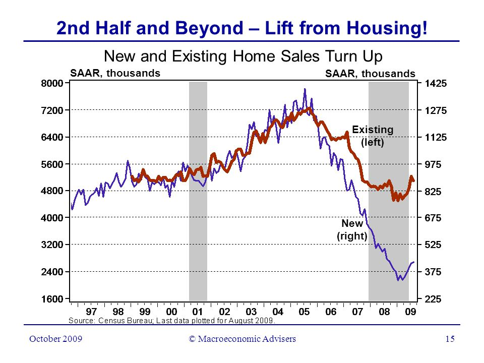 © Macroeconomic Advisers16 October 2009 2nd Half and Beyond – Lift from Housing.