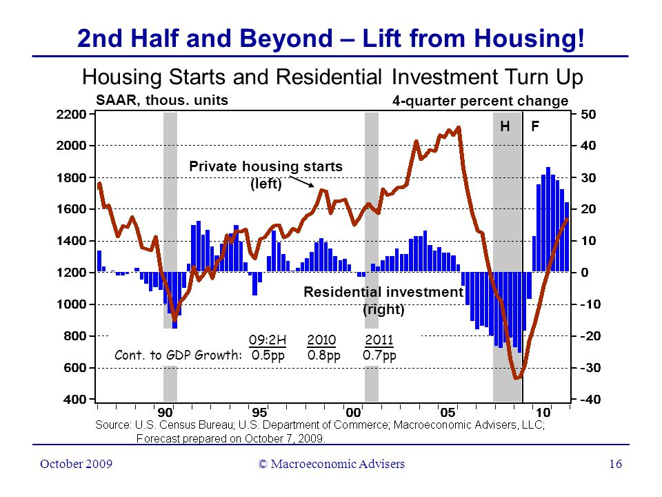 © Macroeconomic Advisers17 October 2009 Are House Prices About to Turn Up.