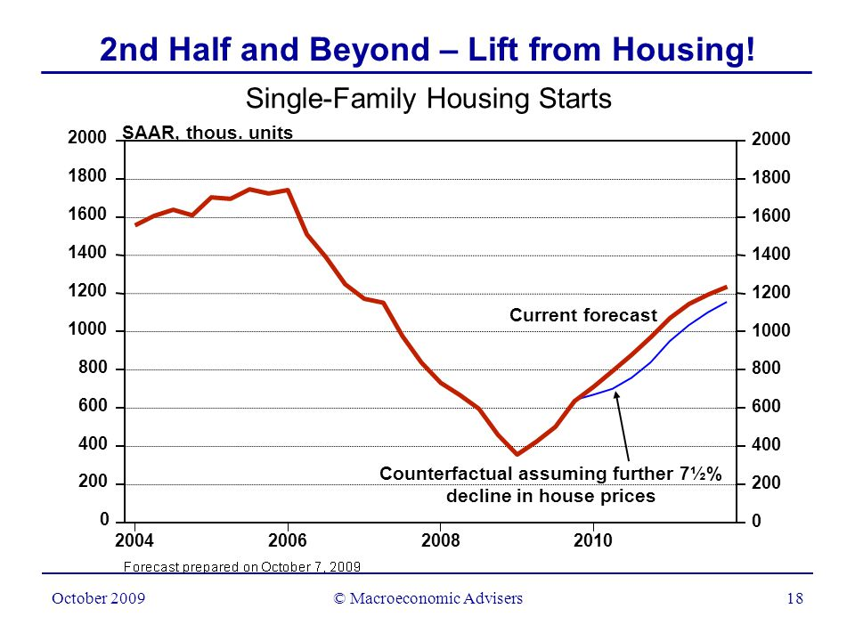 © Macroeconomic Advisers19 October 2009 Contributions to Real GDP Growth Percentage points Residential investment GDP excluding residential investment H F 2nd Half and Beyond – Lift from Housing!