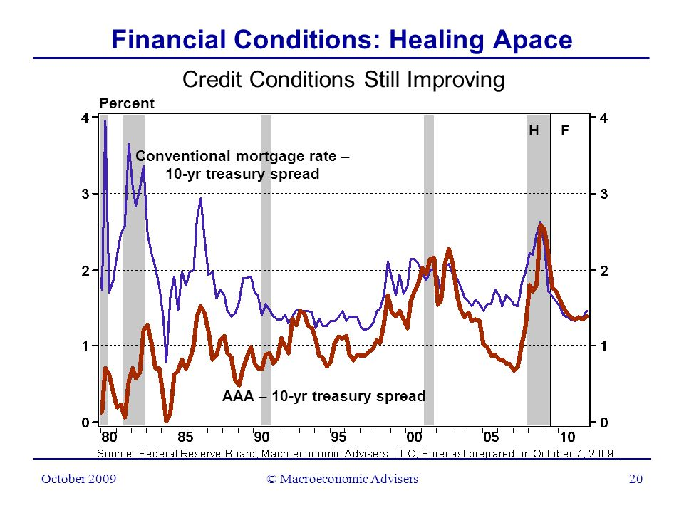 © Macroeconomic Advisers21 October 2009 Senior Bank Loan Officer Survey Diffusion Indexes Index Net percentage loosening terms on C&I loans Net percentage loosening Terms on real estate loans Willingness to make consumer installment loans Financial Conditions: Healing Apace 197519791983198719911995199920032007 0 20 40 60 -20 -40 -60 -80 -100 0 20 40 60 -20 -40 -60 -80 -100