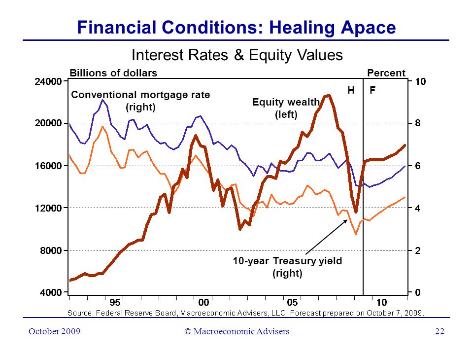 © Macroeconomic Advisers23 October 2009 Household Net Worth Trillions H F Other Equities Total Household Net Worth: Stop the Pain.