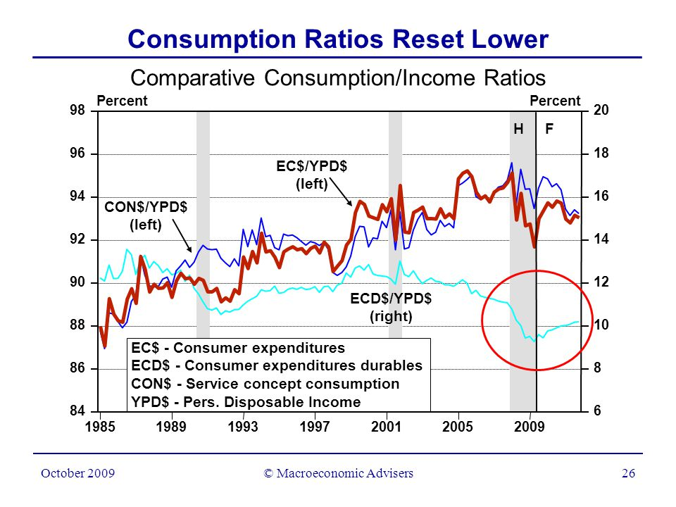 © Macroeconomic Advisers27 October 2009 Diminishing Drag as HH Balance Sheets Stabilize Contributions of Error-Correction Term to Growth of CON Percent change, annual rate 2005200620072008200920102011 0.0 0.5 1.0 1.5 -0.5 -1.5 -2.0 0.0 0.5 1.0 1.5 -0.5 -1.5 -2.0 H F