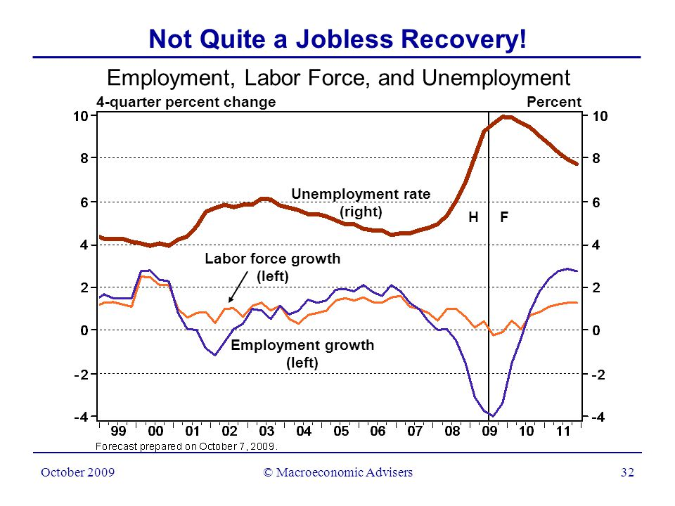 © Macroeconomic Advisers33 October 2009 Output per Hour in the Nonfarm Business Sector 4-quarter percent change Not Quite a Jobless Recovery.