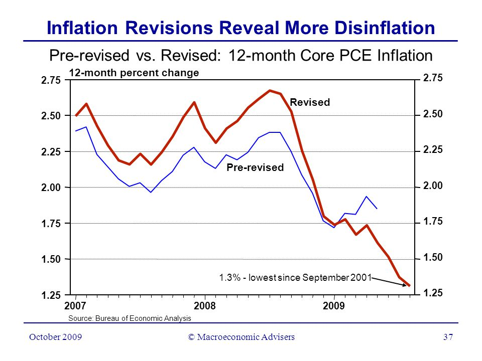 © Macroeconomic Advisers38 October 2009 Model Uncertainty and the Inflation Forecast Simulated Core PCE Inflation From Models Estimated over Alternative Samples 12-month percent change Source: Bureau of Economic Analysis; Macroeconomic Advisers, LLC 1986 - 2008 1996 - 2008 1981 - 2008 200720082009201020112012201320142015 0.0 0.5 1.0 1.5 2.0 2.5 3.0 3.5 -0.5 0 0.5 1 1.5 2 2.5 3 3.5 -0.5