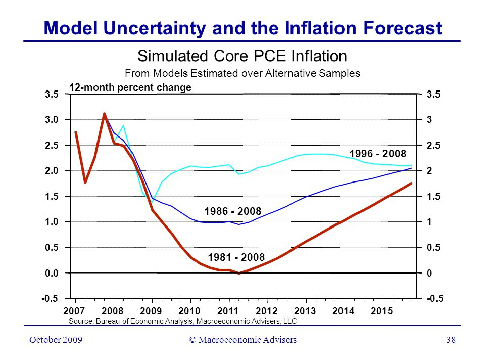 © Macroeconomic Advisers39 October 2009 Unit Labor Cost and Core PCE Inflation 4-quarter percent change Unit labor cost Core PCE inflation H F Split the Difference…Lean Toward Intermediate Result