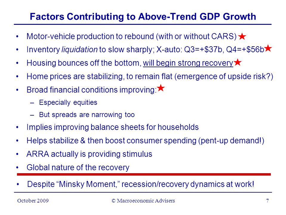 © Macroeconomic Advisers8 October 2009 Recession Dynamics Hint at Upside Risk 01234 Peak-to-trough decline in real GDP (%) 0 1 2 3 4 5 6 7 8 9 10 4-quarter percent change y = 2.1x + 1.5 R 2 = 0.7337 Strength of Early Recovery Depends on Depth of Recession 2001 1970 1990-91 1980 1960-61 1953-54 1981-82 1973-75 1957-58 MA forecast NABE Consensus * All other includes interest, dividend and transfer income.