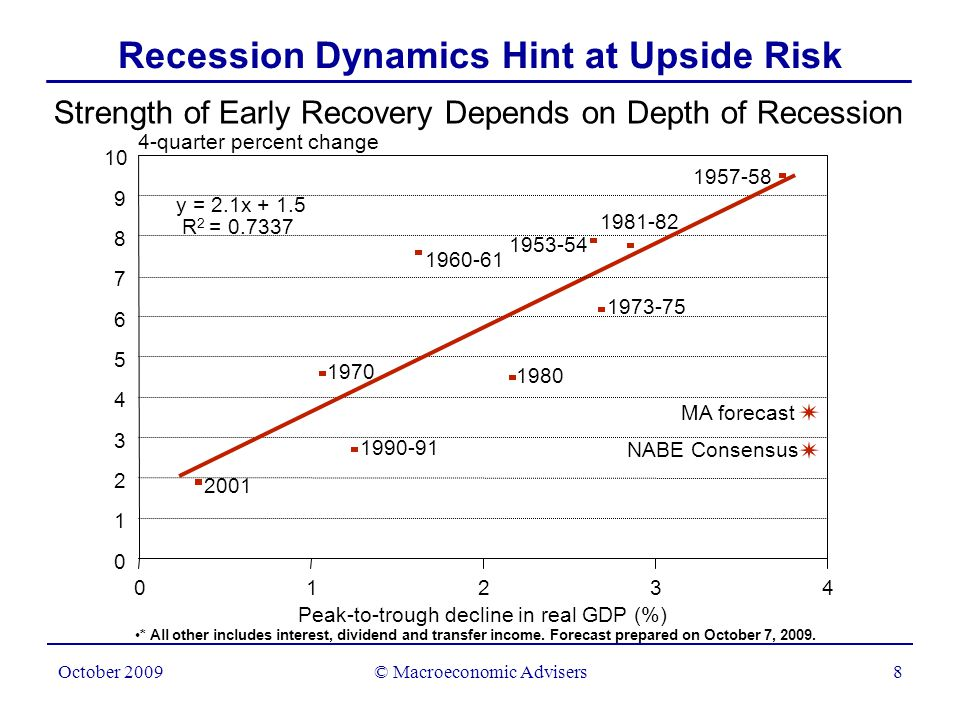 © Macroeconomic Advisers9 October 2009 Significant Downside Risks Remain Securitization markets in key segments still dependent or broken CMBS market still facing a potential refi squeeze, with spillovers RMBS spreads may widen sharply as Fed unwinds balance sheet Bank lending to consumer remains stingy; More HH de-leveraging.