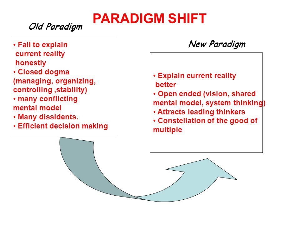 PARADIGM SHIFT Fail to explain current reality honestly Closed dogma (managing, organizing, controlling,stability) many conflicting mental model Many dissidents.