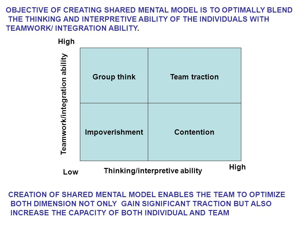 OBJECTIVE OF CREATING SHARED MENTAL MODEL IS TO OPTIMALLY BLEND THE THINKING AND INTERPRETIVE ABILITY OF THE INDIVIDUALS WITH TEAMWORK/ INTEGRATION ABILITY.