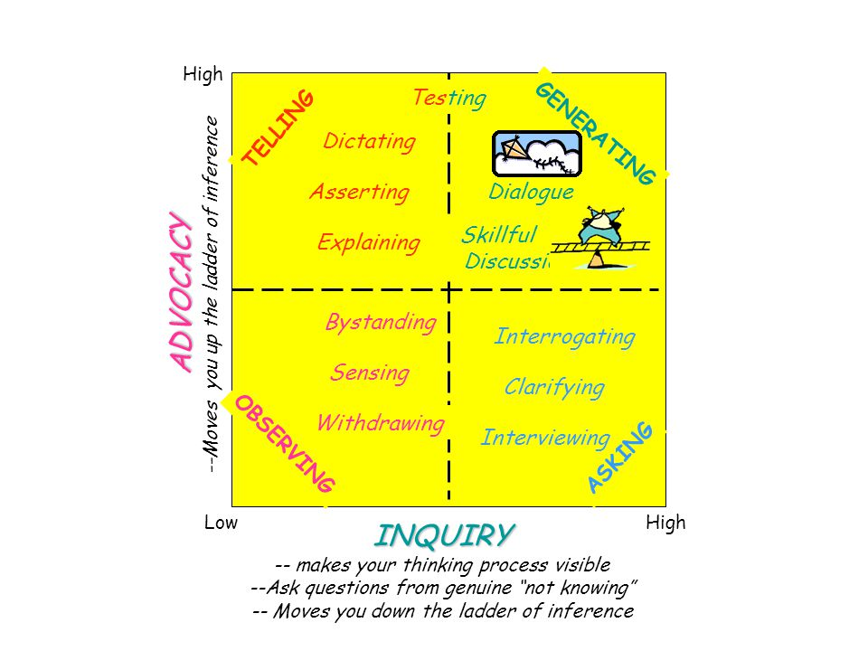 INQUIRY -- makes your thinking process visible --Ask questions from genuine not knowing -- Moves you down the ladder of inference ADVOCACY --Moves you up the ladder of inference High Low High TELLING GENERATING OBSERVING ASKING Bystanding Sensing Withdrawing Dialogue Skillful Discussion Interrogating Clarifying Interviewing Dictating Asserting Explaining Testing