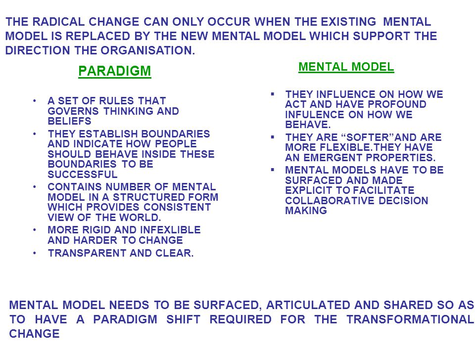 PARADIGM A SET OF RULES THAT GOVERNS THINKING AND BELIEFS THEY ESTABLISH BOUNDARIES AND INDICATE HOW PEOPLE SHOULD BEHAVE INSIDE THESE BOUNDARIES TO BE SUCCESSFUL CONTAINS NUMBER OF MENTAL MODEL IN A STRUCTURED FORM WHICH PROVIDES CONSISTENT VIEW OF THE WORLD.