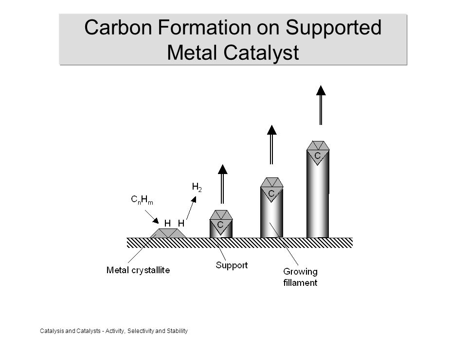 Catalysis and Catalysts - Activity, Selectivity and Stability Carbon Filaments due to CH 4 Decompostion 873 K, Ni/CaO catalyst