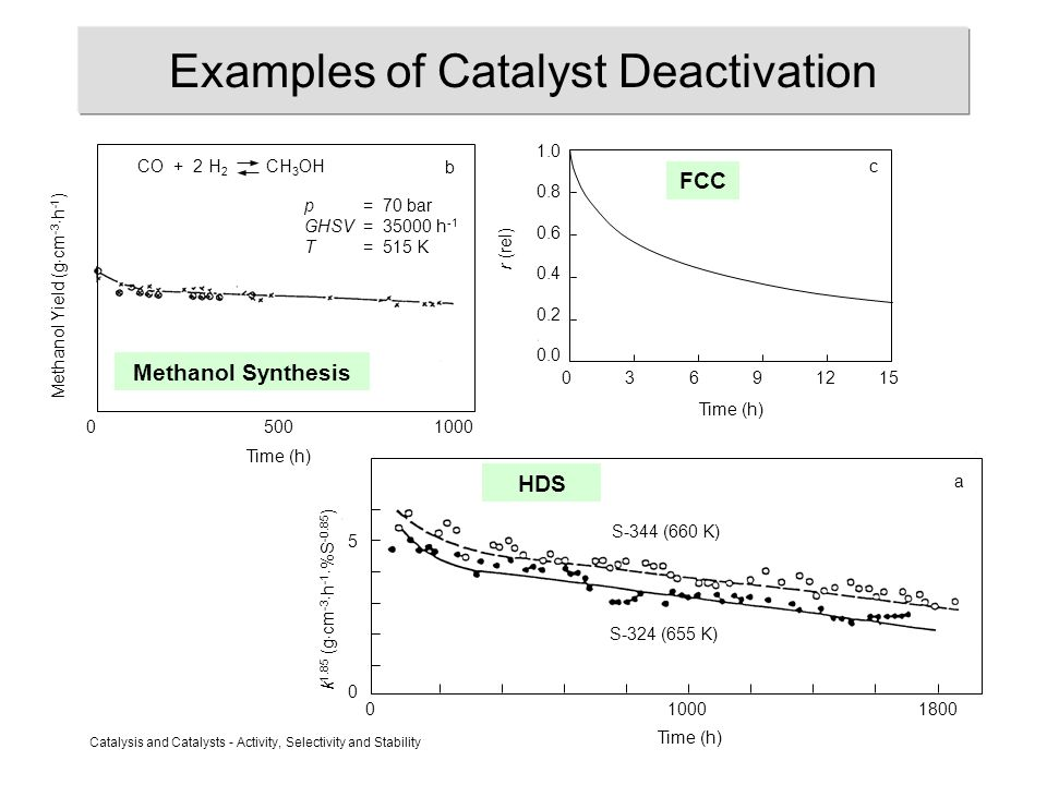 Catalysis and Catalysts - Activity, Selectivity and Stability Catalytic Reforming (Gasoline Production) 0 100 200 30 20 10 Conversion (% olefins/initial paraffins) Time (h) + 0.17% W + 0.17% Re + 0.04% Ru + 0.04% Ir Pt only p H p HC LHSV T = 1.35 bar = 0.10 bar = 1 h -1 = 745 K 2 C 12 H 26 C 12 H 24 + H 2 Catalyst Pt (0.2%) / Al 2 O 3 d Deactivation due to coke deposition Alloying quite successful