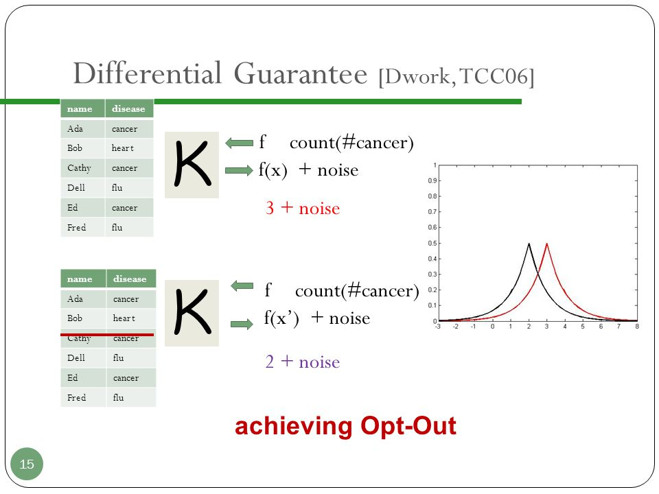 Our Work DP-preserving cluster coefficient ( ASONAM12 )  Divide and conquer  Smooth sensitivity DP-preserving spectral graph analysis (PAKDD13)  LNPP: based on the Laplace Noise Perturbation  SBMF: based on the Exponential Mechanism and MBF density Linear-refinement of DP-preserving query answering (PAKDD13 Best Application Paper) DP-preserving graph generation based on degree correlation (TDP13) 16