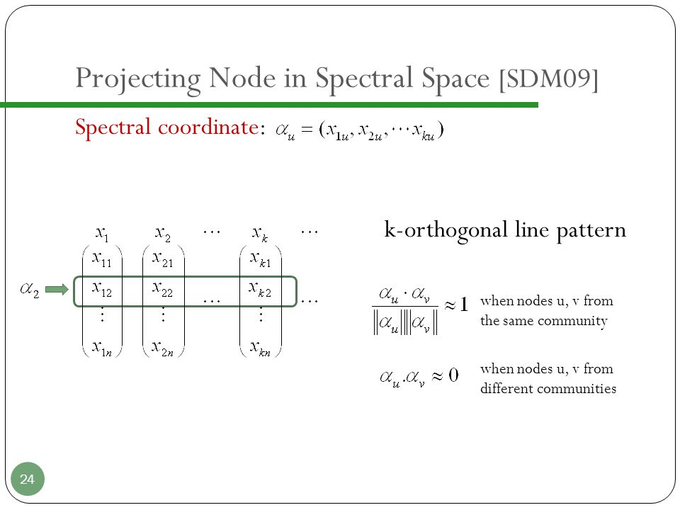 Example 25 Spectral coordinate: Polbook Network