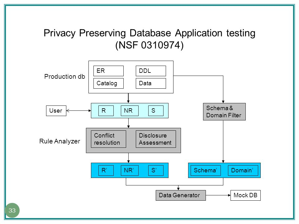Data Generation for Testing DB Applications (NSF 0915059) How to generate data to cover paths? 34