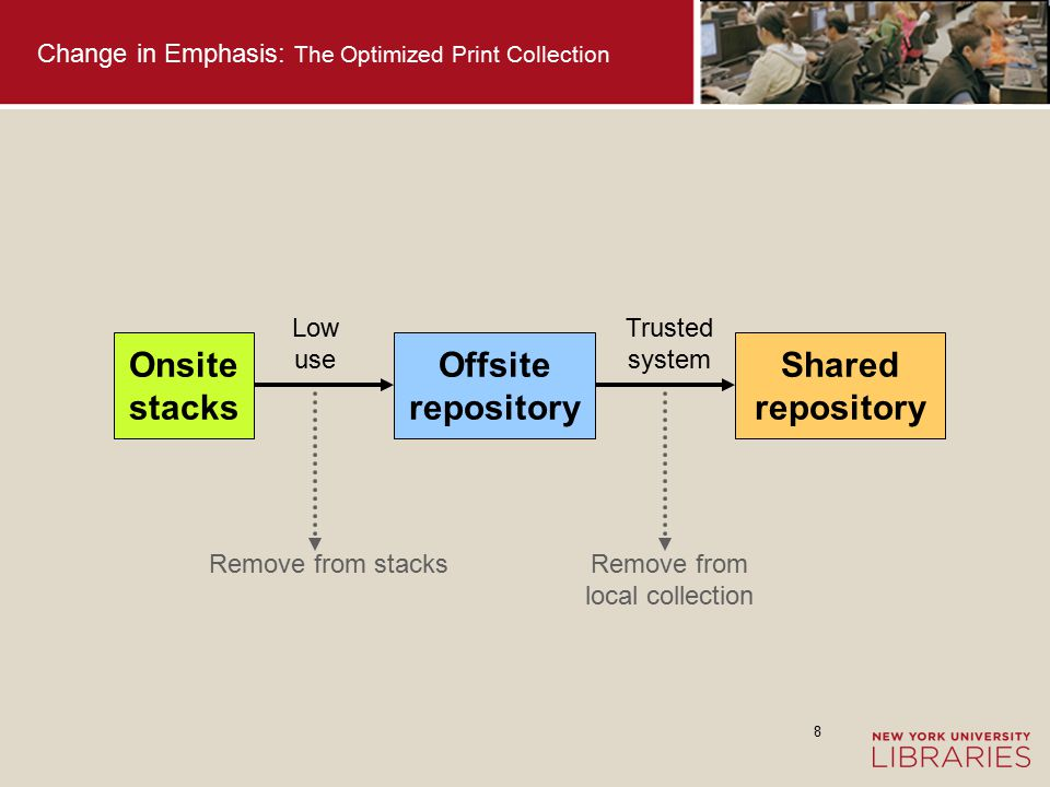 9 Change in Emphasis: The Optimized Print Collection Trusted systems for shared print journal repositories are emerging (e.g.
