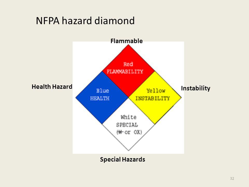 NFPA hazard diamond Health Hazard Flammable Instability Special Hazards 32