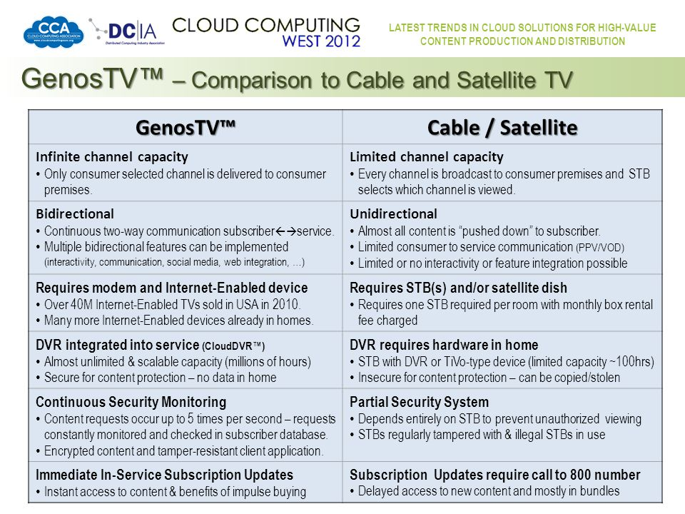LATEST TRENDS IN CLOUD SOLUTIONS FOR HIGH-VALUE CONTENT PRODUCTION AND DISTRIBUTION GenosTV GenosTV™ is Cloud-based Cable TV … and so much more!